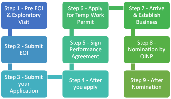 How to Apply for Ontario's Entrepreneur Immigrant Stream