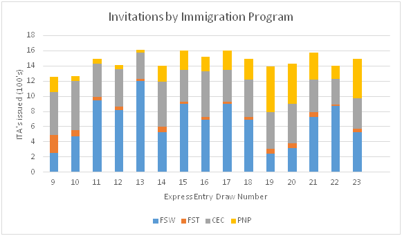 Express Entry ITAs by Program, 2016