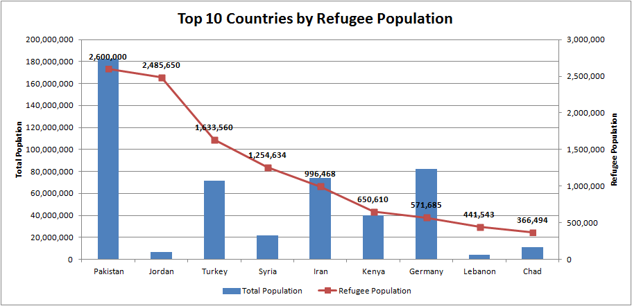 Top 10 Countries by Refugee Population