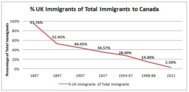 UK Immigrants to Canada