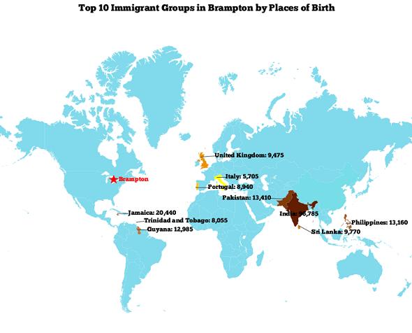 Top 10 Immigrants Brampton
