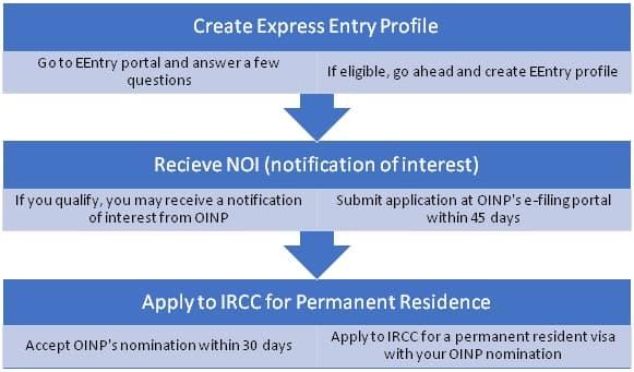 Ontario Immigrant Nominee Process
